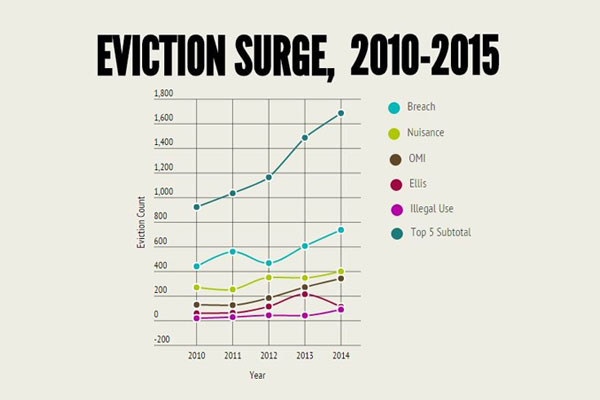 The Surge in Evictions